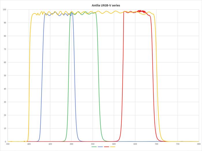 Courbe de transmission des filtres LRVB Antlia