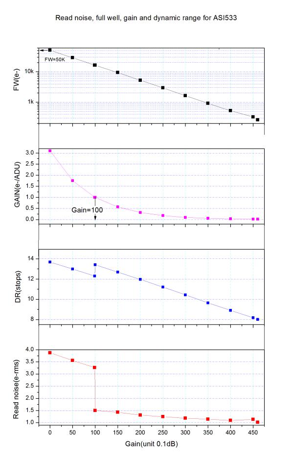 ASI533 courbes