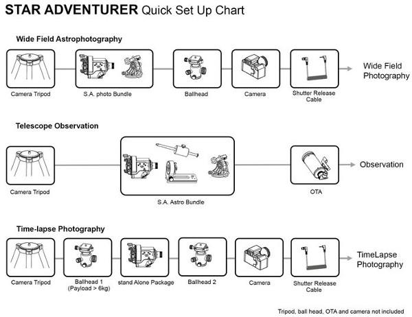 Star_Adventurer_configurations.jpg