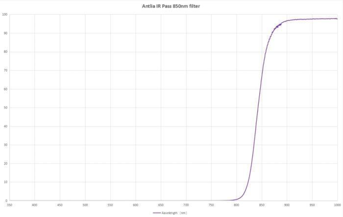 Courbe de transmission du filtre IR pass 850nm Antlia
