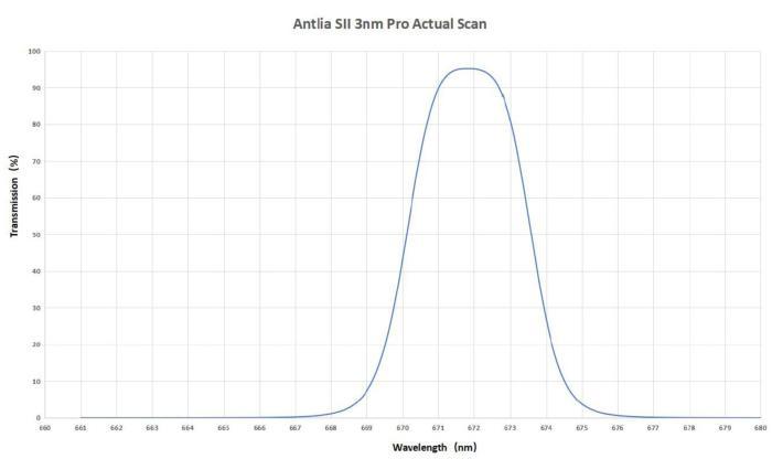 Courbe de transmission du filtre SII 3nm