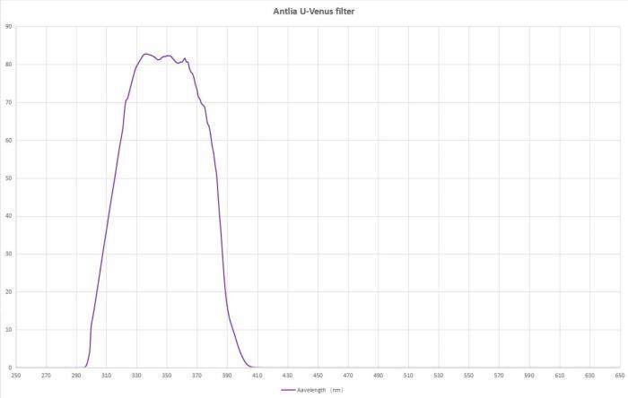 Courbe de transmission du filtre U-Venus Antlia